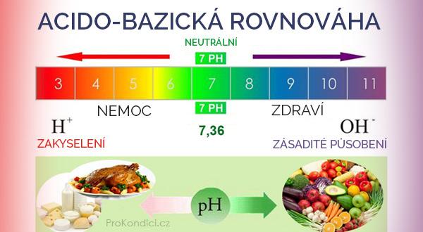 acidobazicka